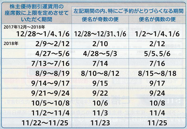 ANA株主優待座席制限カレンダー