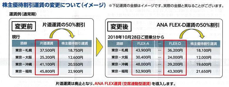 ANA株主優待券割引説明表