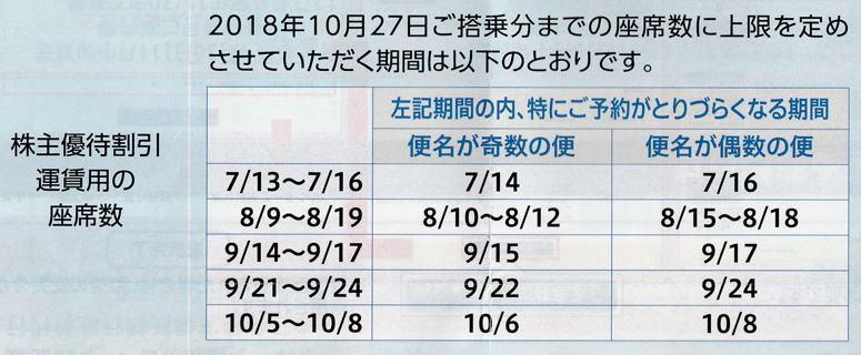 ANA株主座席制限カレンダー